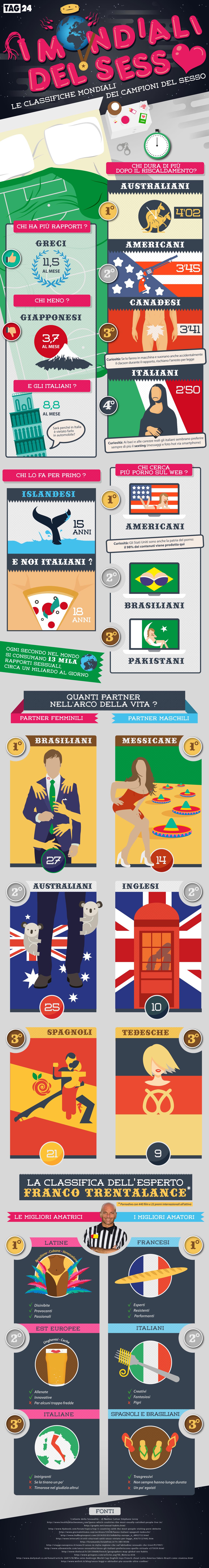 I mondiali del sesso: curiosità e umorismo nell'infografica dell'amore