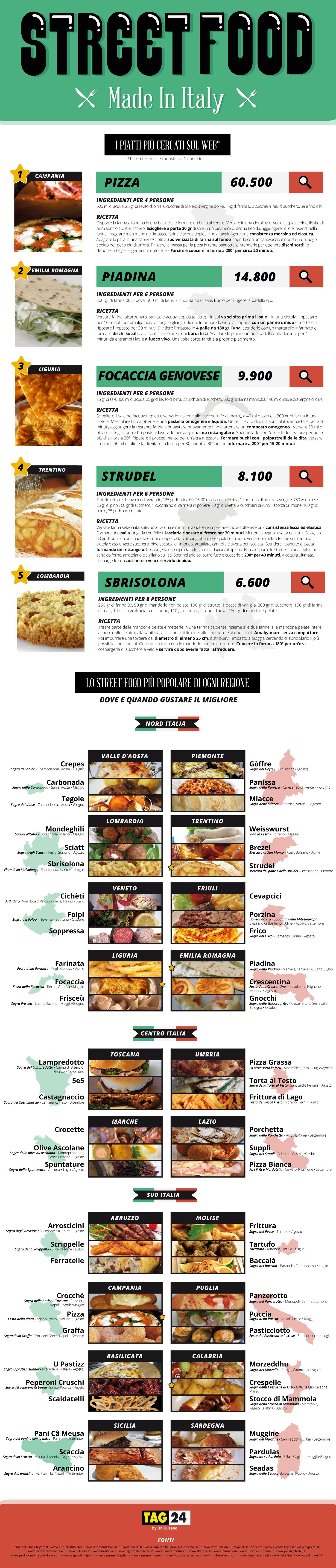 Street food: il tour gastronomico d'Italia in un'infografica
